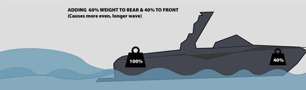 adding front ballast weight causes longer and smoother wakesurfing wave